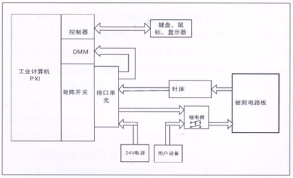 电路板功能测试系统与设备